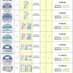 tabella comparativa pressoterapie Mesis
